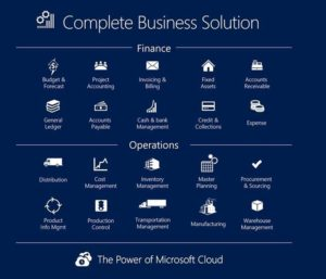 MS Dynamics 365 Business Solutions